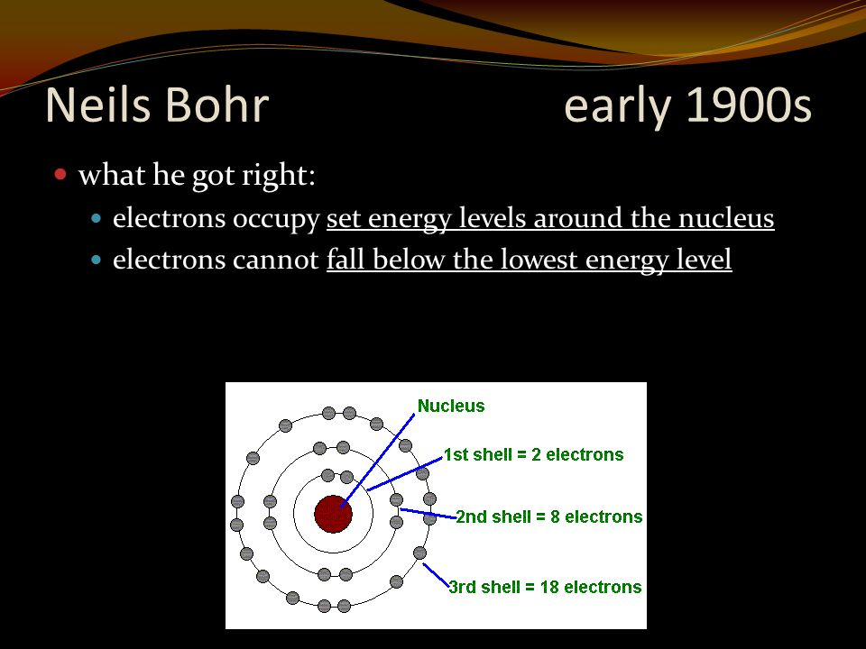 Neils Bohrearly 1900s what he got right: electrons occupy set energy levels around the nucleus electrons cannot fall below the lowest energy level