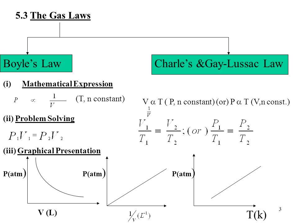 Equations Problem Solving