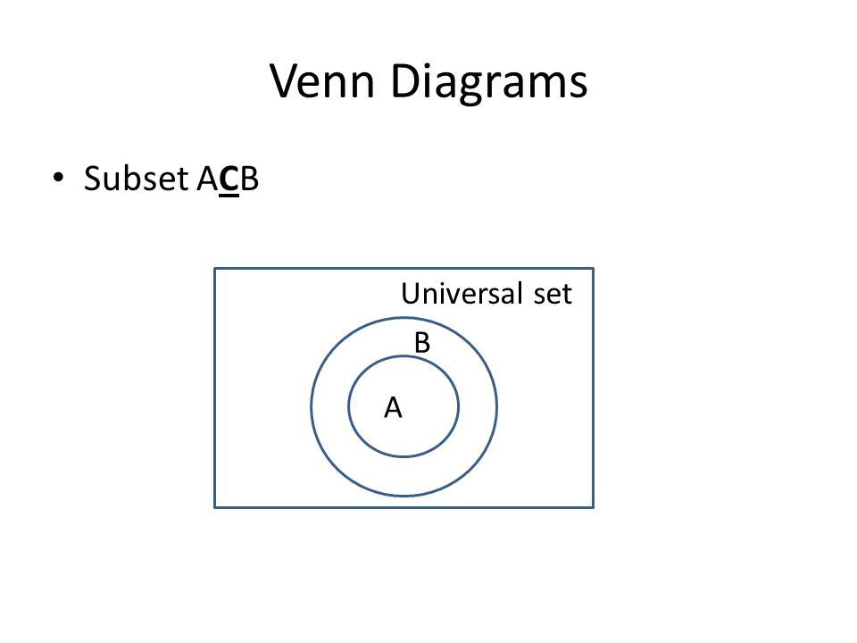 Venn Diagram Subsets Ukrandiffusion