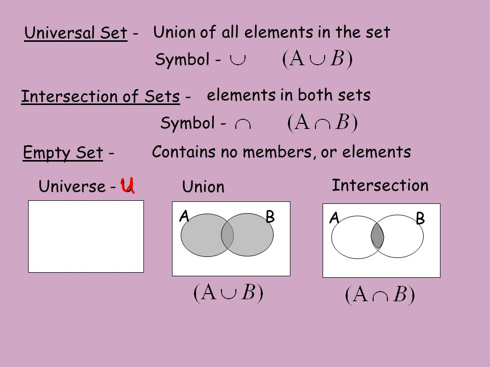 Symbols For Union And Intersection Images Symbols And Meanings Chart