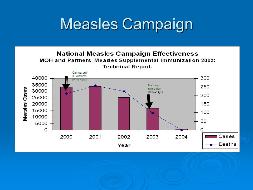 Measles Campaign National campaign (6mo-14yr) Campaign in 35 districts (9mo-4yrs)