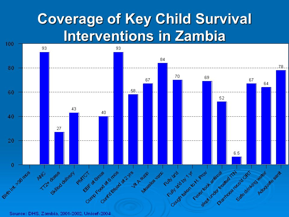 Coverage of Key Child Survival Interventions in Zambia