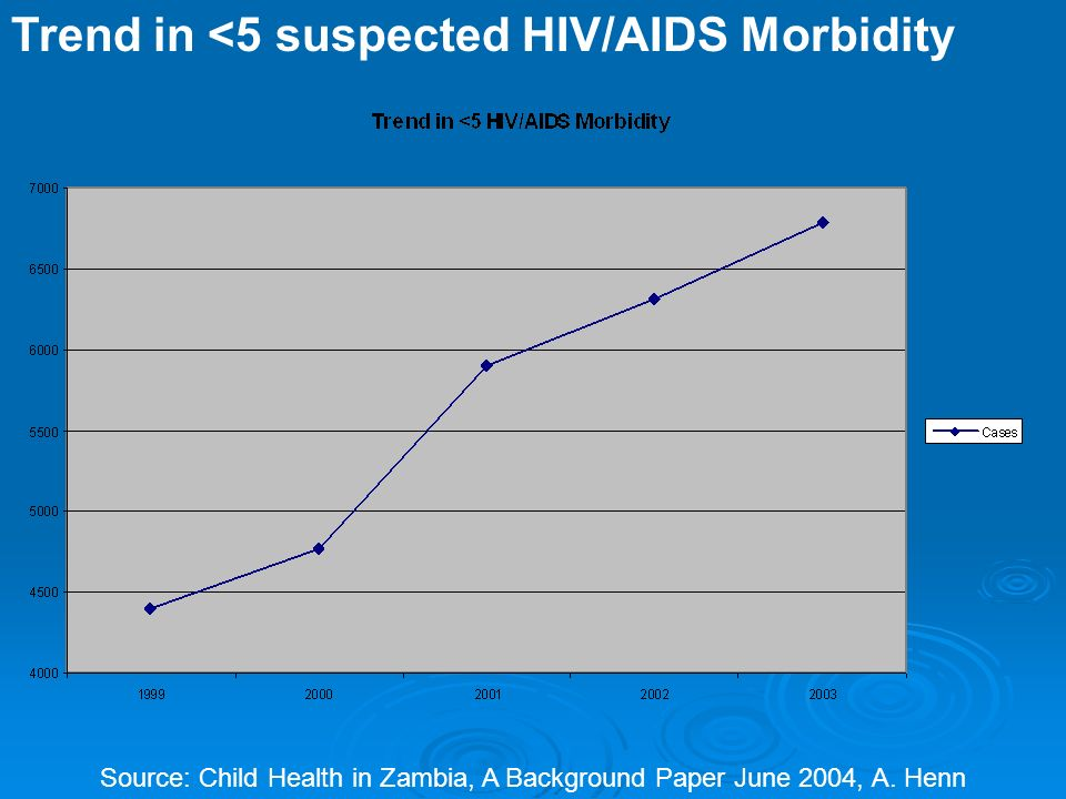 Trend in <5 suspected HIV/AIDS Morbidity Source: Child Health in Zambia, A Background Paper June 2004, A.