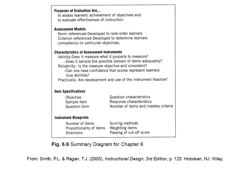 Figures from smith ragan instructional design 3rd edition 8 fig malvernweather Choice Image