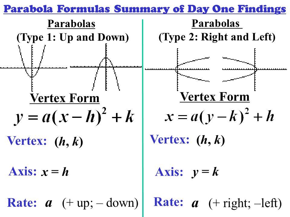 Parabola Equation Vertex Form To Standard - Jennarocca