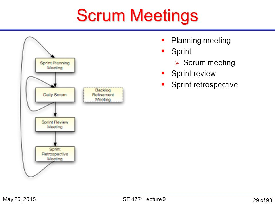 Scrum Meetings May 25, 2015SE 477: Lecture 9  Planning meeting  Sprint  Scrum meeting  Sprint review  Sprint retrospective 29 of 93