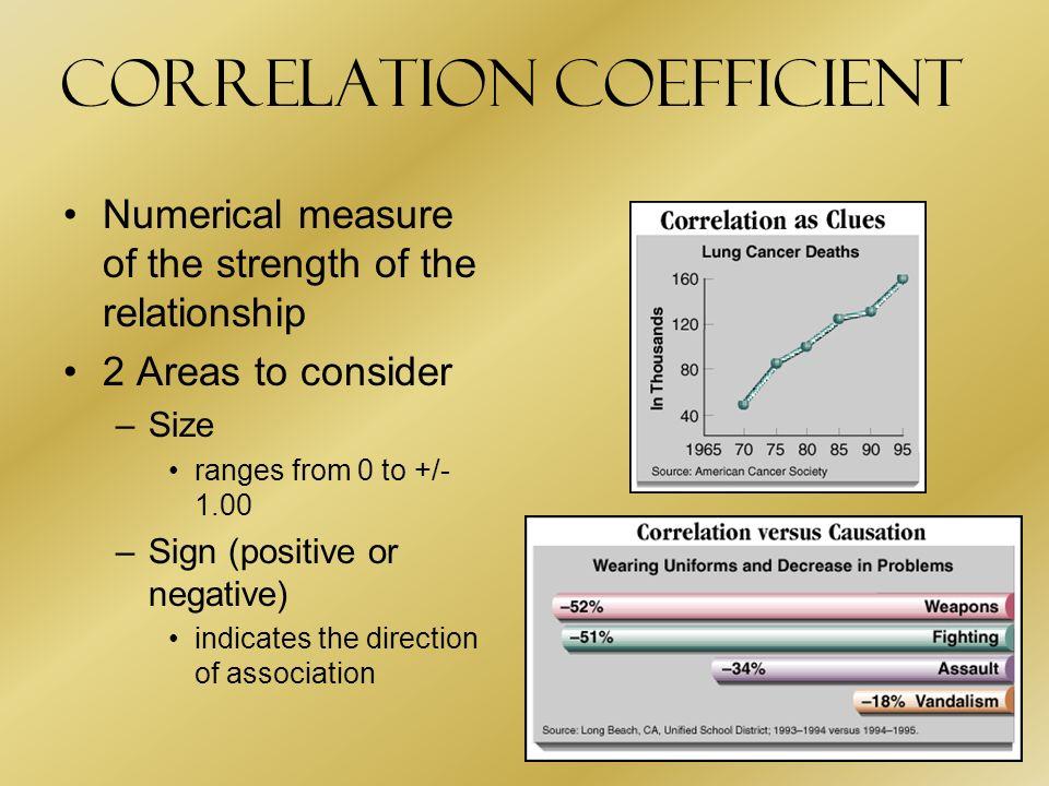 Dissertation Correlation Study