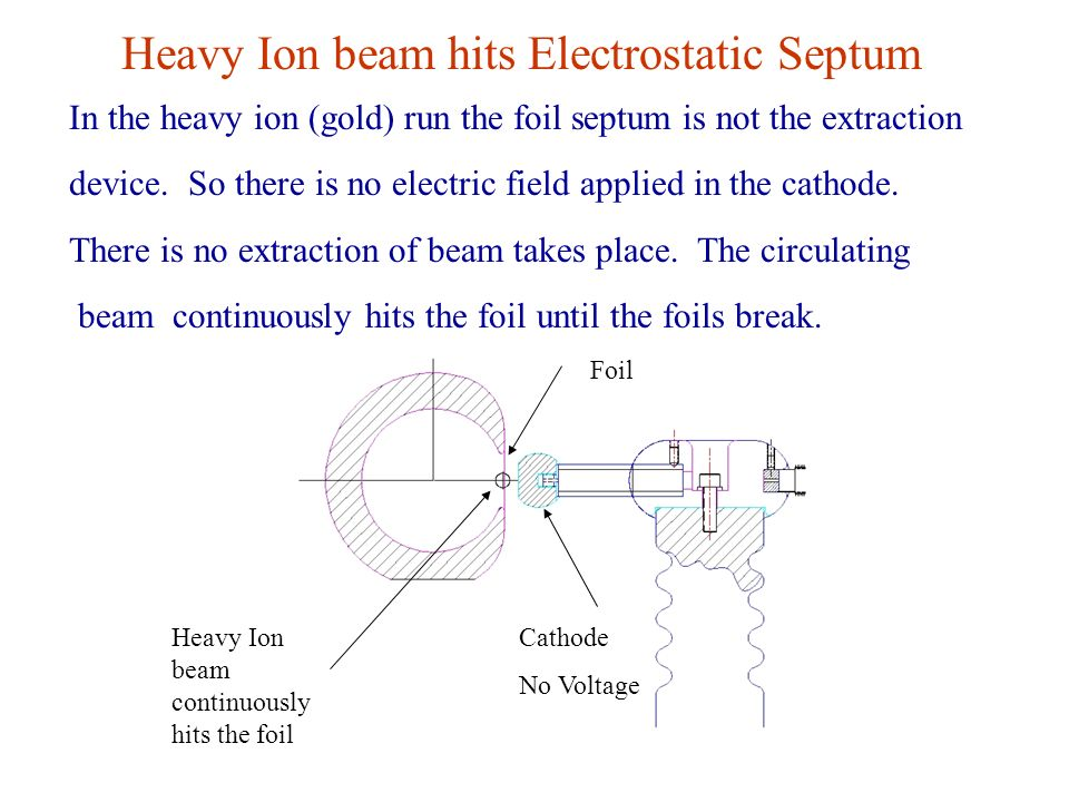 In the heavy ion (gold) run the foil septum is not the extraction device.