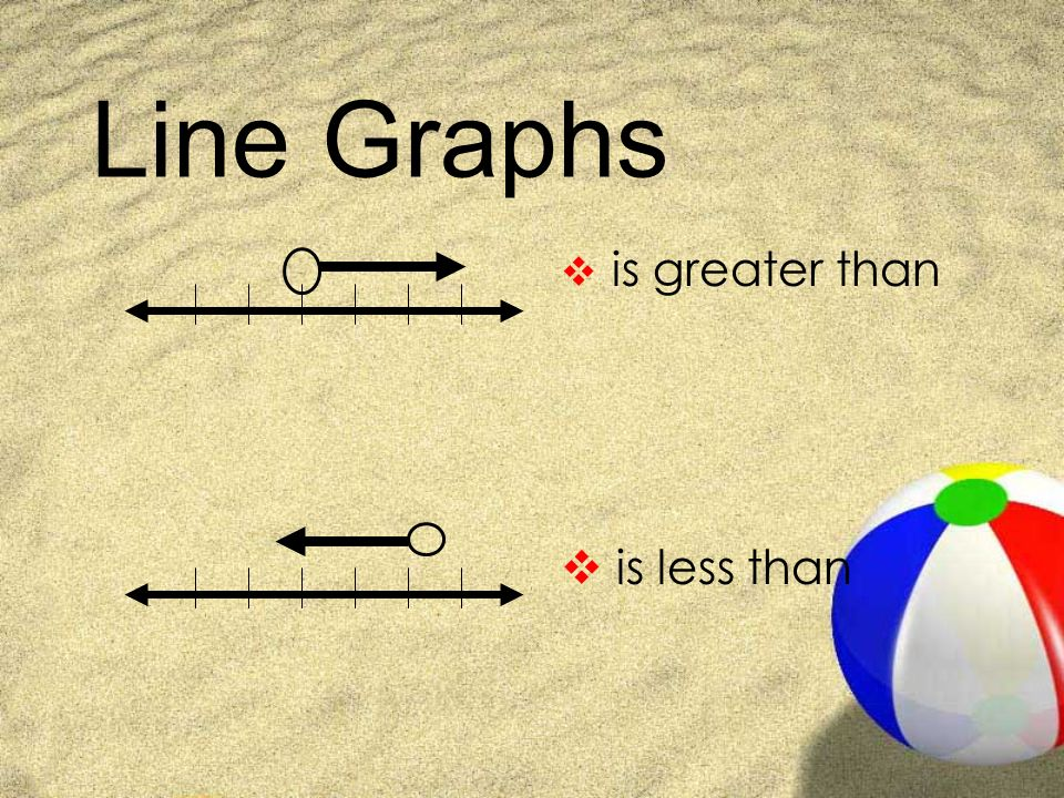 Inequalities Symbols And Line Graphs Symbols Is Less Than