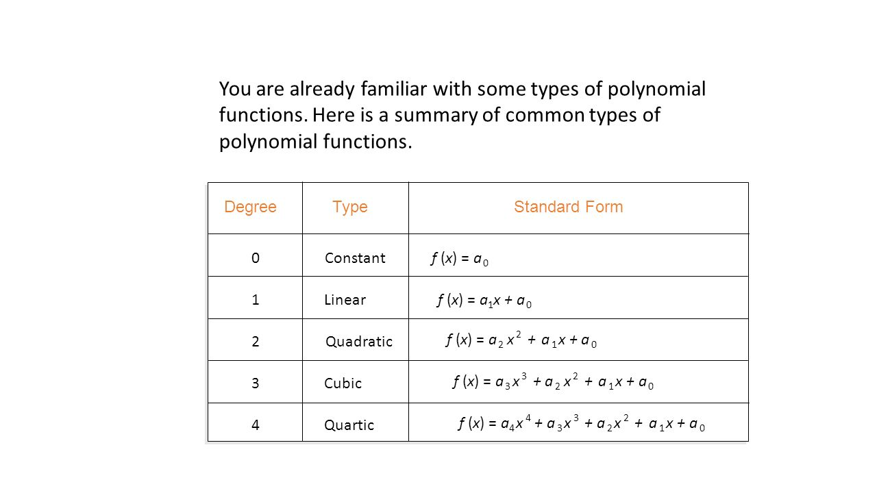5 3 polynomial functions a polynomial function is a function of degreetypestandard form you are already familiar with some types of polynomial functions falaconquin