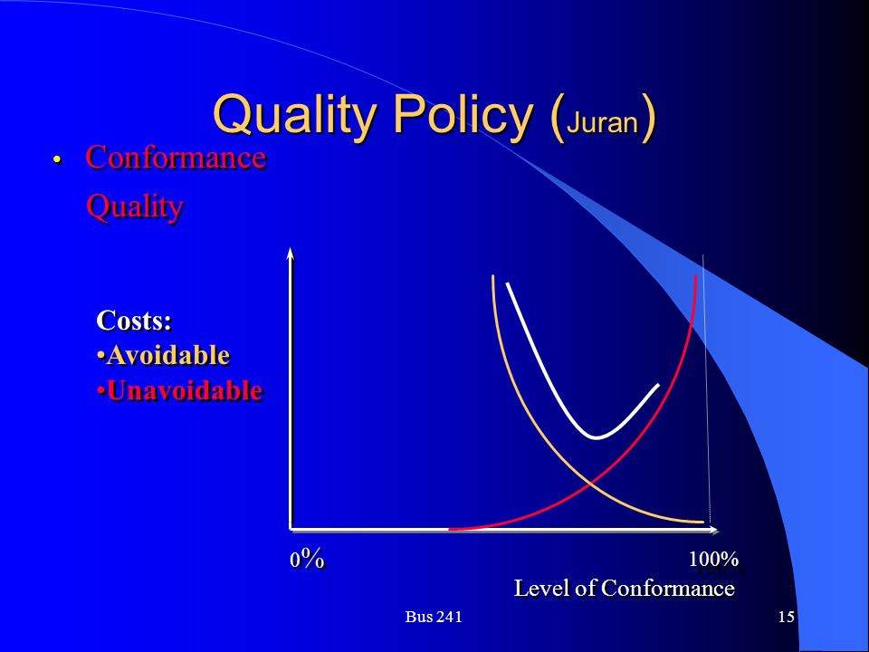 Bus 24115 Quality Policy ( Juran ) Conformance Quality Conformance Quality Level of Conformance Costs: Avoidable Unavoidable Costs: Avoidable Unavoidable 100% 0%0% 0%0%