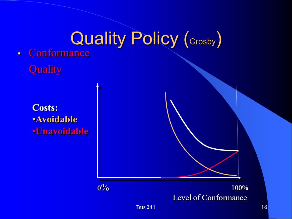 Bus 24116 Quality Policy ( Crosby ) Conformance Quality Conformance Quality Level of Conformance Costs: Avoidable Unavoidable Costs: Avoidable Unavoidable 100% 0%0% 0%0%