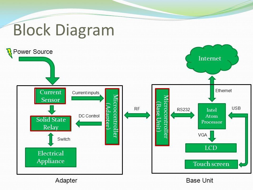 Amey rane madhur srivastava tejas pandit varun sivakumar ppt download 3 block diagram microcontroller ccuart Choice Image