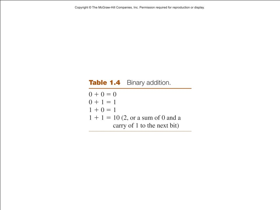 08/23/201215 Binary Addition