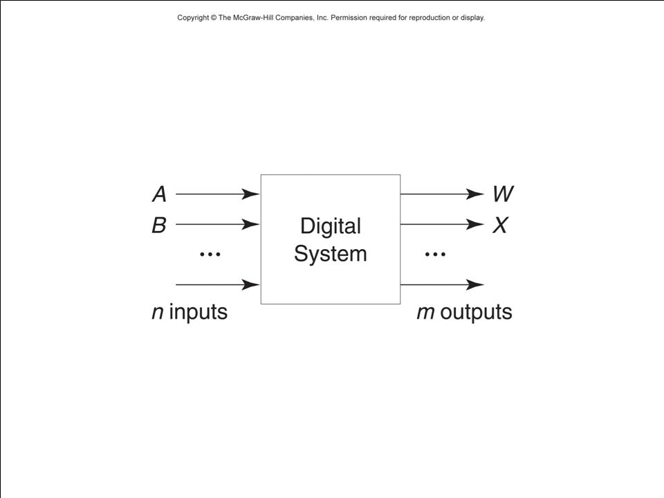 5 Examples A system with three inputs, A, B, and C, and one output Z, such that Z = 1 if and only if two of the inputs are 1 A system with eight inputs, representing two 4-bit binary numbers, and one 5-bit output, representing the sum