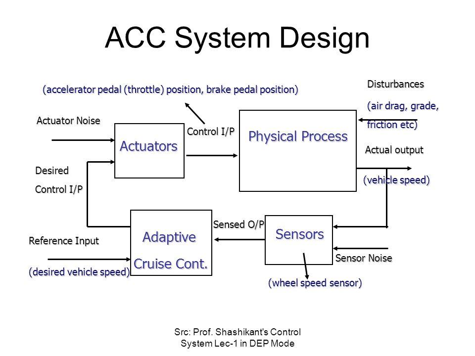 adaptive cruise control by gurulingesh r kanwal rekhi school of, block diagram