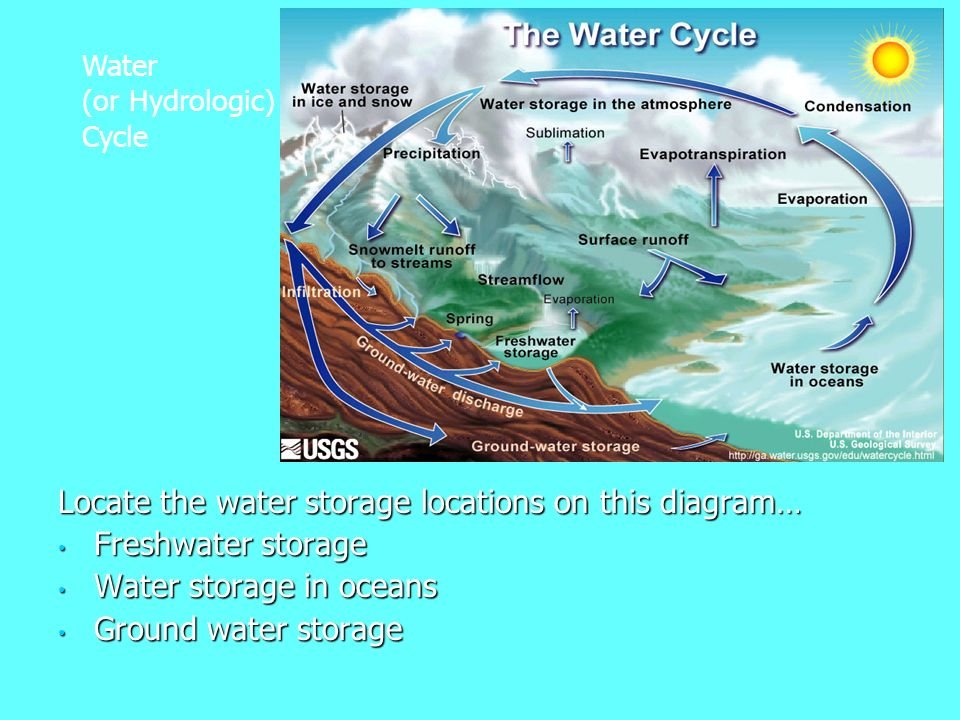 7 Locate The Water Storage Locations On This Diagram Freshwater In Oceans Ground