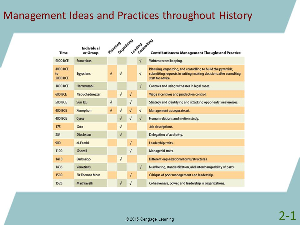 Management Ideas and Practices throughout History © 2015 Cengage Learning 2-1