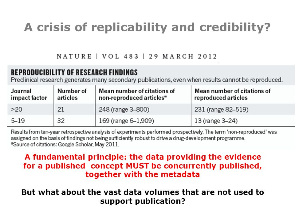 A crisis of replicability and credibility.