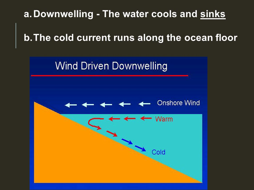 a.Downwelling - The water cools and sinks b.The cold current runs along the ocean floor