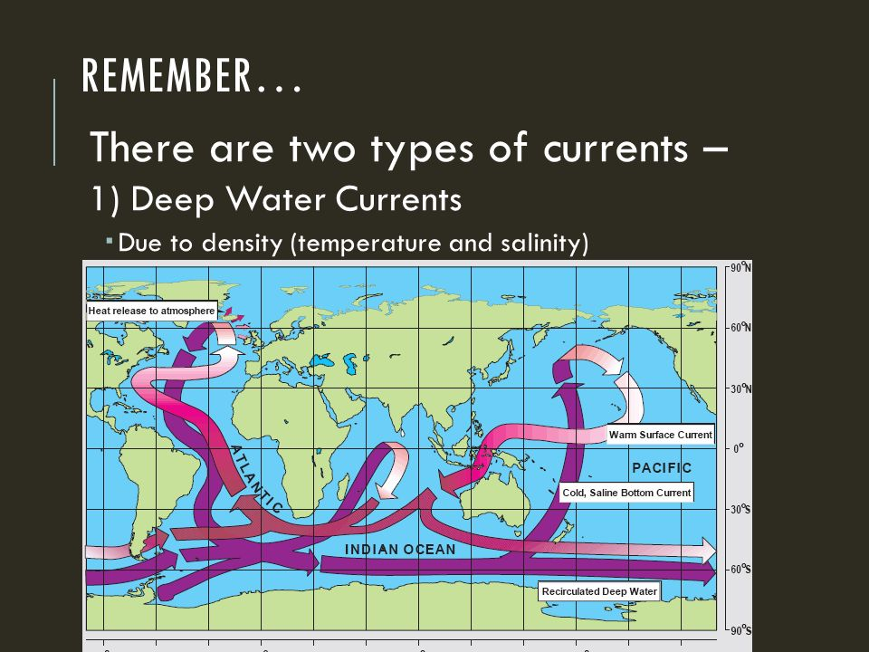 REMEMBER… There are two types of currents – 1) Deep Water Currents  Due to density (temperature and salinity)