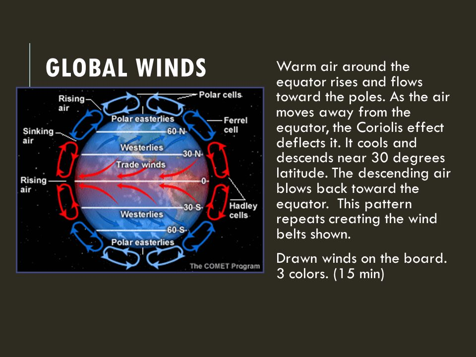 GLOBAL WINDS Warm air around the equator rises and flows toward the poles.