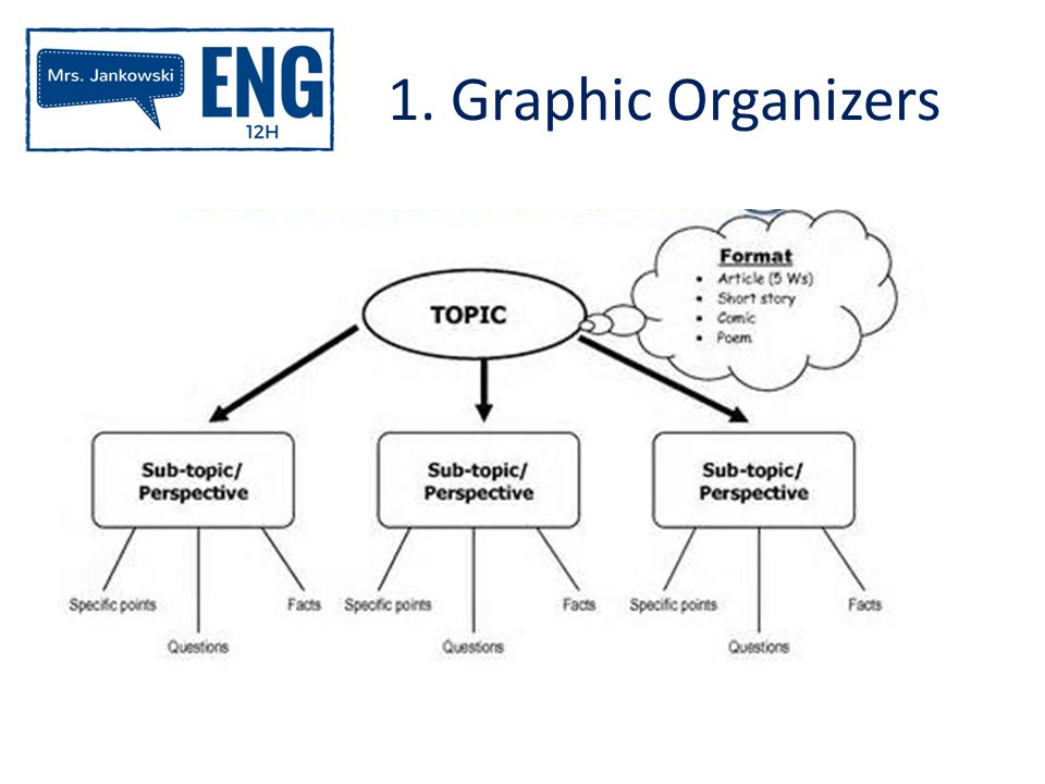 Difference between graphic organizer and essay?