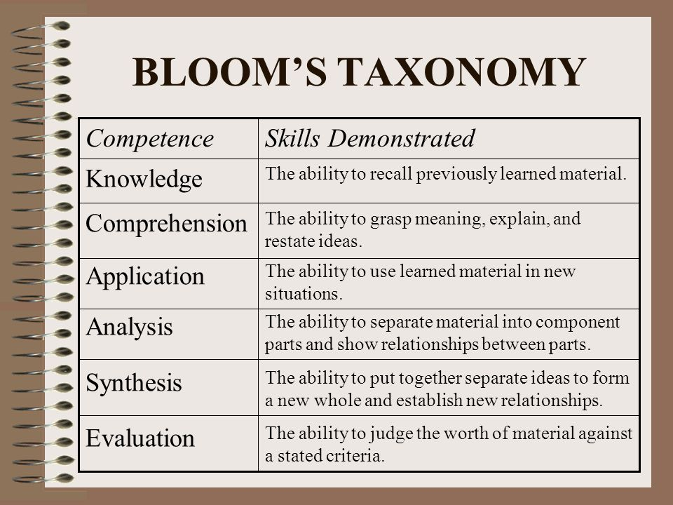 BLOOM'S TAXONOMY The ability to judge the worth of material against a stated criteria.