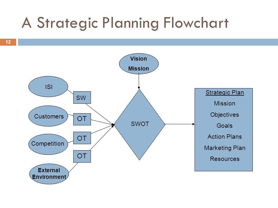 Planning To Plan Flow Chart: Strategic Planning: Taking ISI to the u201cNext Levelu201d John B. Sieg May rh:slideplayer.com,Chart