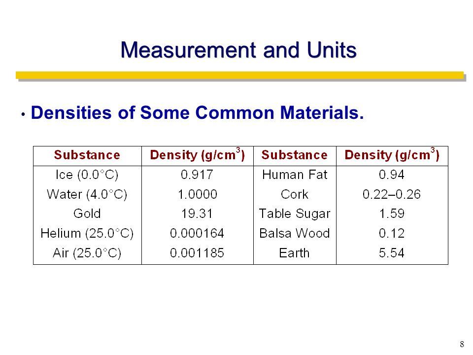 what are some common units of density