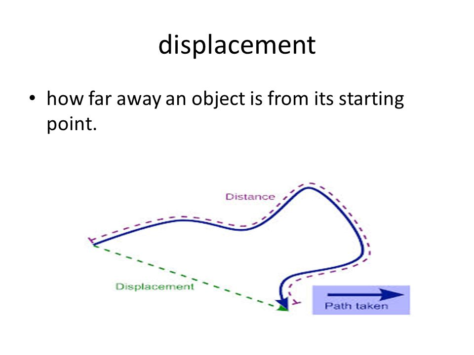 displacement how far away an object is from its starting point.