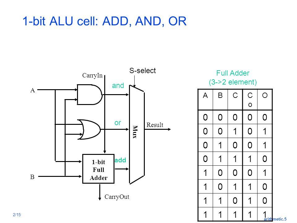 Arithmetic.1 2/15 Computer Arithmetic ALU Performance is critical ...