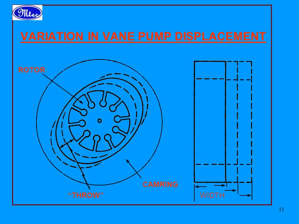 11 VARIATION IN VANE PUMP DISPLACEMENT CAMRING ROTOR THROW WIDTH