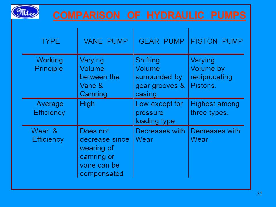 35 COMPARISON OF HYDRAULIC PUMPS TYPEVANE PUMPGEAR PUMPPISTON PUMP Working Principle Varying Volume between the Vane & Camring Shifting Volume surrounded by gear grooves & casing.
