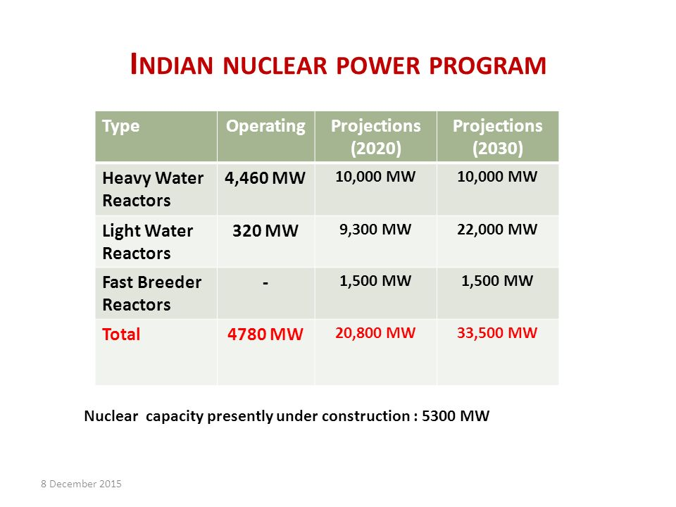I NDIAN NUCLEAR POWER PROGRAM TypeOperatingProjections (2020) Projections (2030) Heavy Water Reactors 4,460 MW 10,000 MW Light Water Reactors 320 MW 9,300 MW22,000 MW Fast Breeder Reactors - 1,500 MW Total4780 MW 20,800 MW33,500 MW Nuclear capacity presently under construction : 5300 MW 8 December 2015