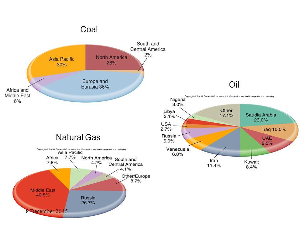 Oil Coal Natural Gas 8 December 2015
