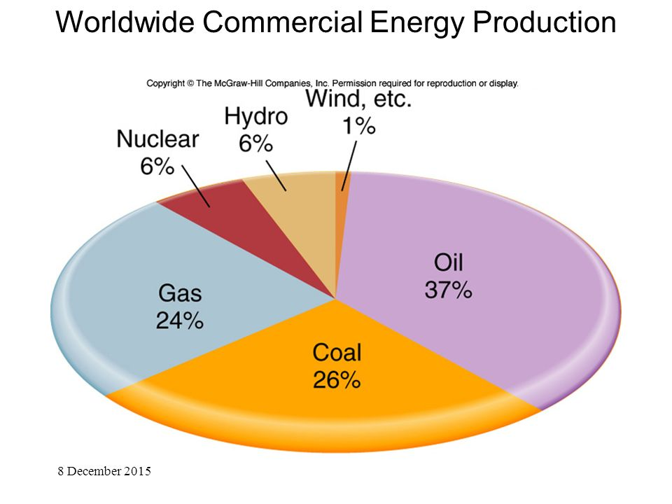 Worldwide Commercial Energy Production 8 December 2015