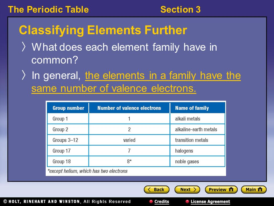 the periodic tablesection 3 classifying elements further what does each element family have in common - Periodic Table Group Names 3 12