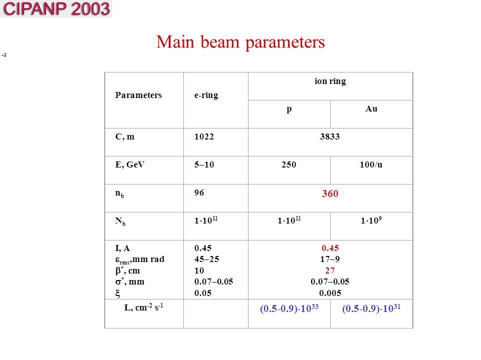 Main beam parameters Parameterse-ring ion ring pAu C, m E, GeV5– /u nbnb NbNb 1   10 9 I, A  rms,mm  rad  *, cm  *, mm  – – – – L, cm -2 s -1 ( )  ( )  10 31