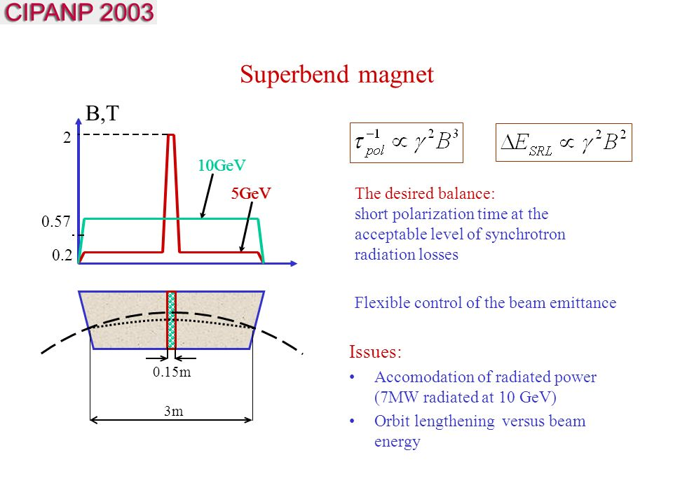 Superbend magnet Issues: Accomodation of radiated power (7MW radiated at 10 GeV) Orbit lengthening versus beam energy B,T 0.15m 3m GeV 5GeV GeV 5GeVThe desired balance: short polarization time at the acceptable level of synchrotron radiation losses Flexible control of the beam emittance