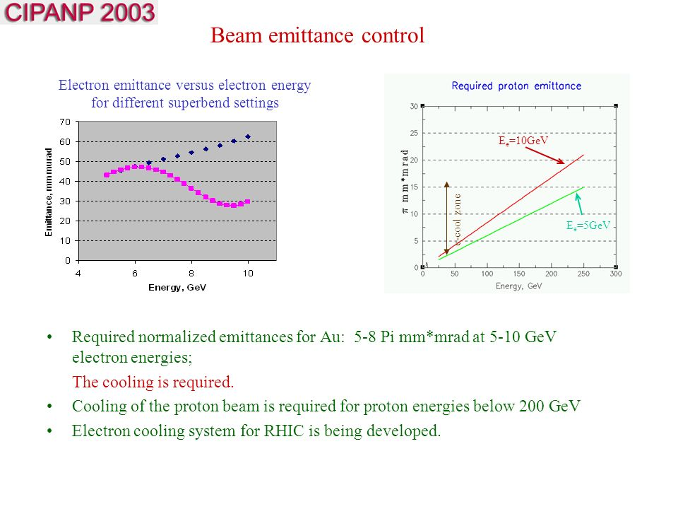 Electron emittance versus electron energy for different superbend settings E e =10GeV E e =5GeV e-cool zone Required normalized emittances for Au: 5-8 Pi mm*mrad at 5-10 GeV electron energies; The cooling is required.