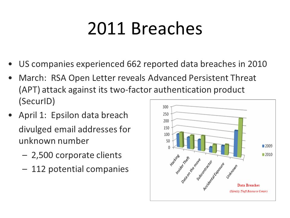 US companies experienced 662 reported data breaches in 2010 March: RSA Open Letter reveals Advanced Persistent Threat (APT) attack against its two-factor authentication product (SecurID) April 1: Epsilon data breach divulged email addresses for unknown number –2,500 corporate clients –112 potential companies 2011 Breaches Data Breaches (Identity Theft Resource Center)