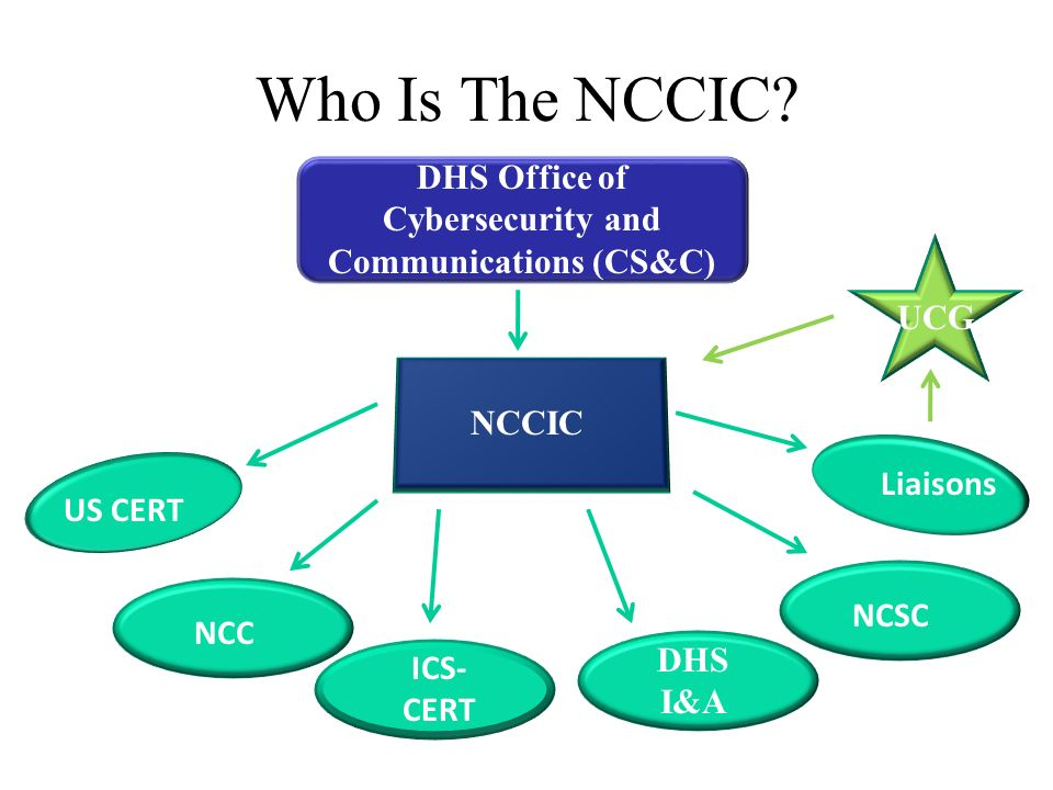 Who Is The NCCIC.