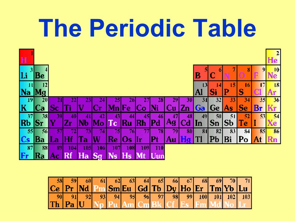 The periodic table dmitri mendeleev a russian chemist that put 1 the periodic table urtaz Choice Image