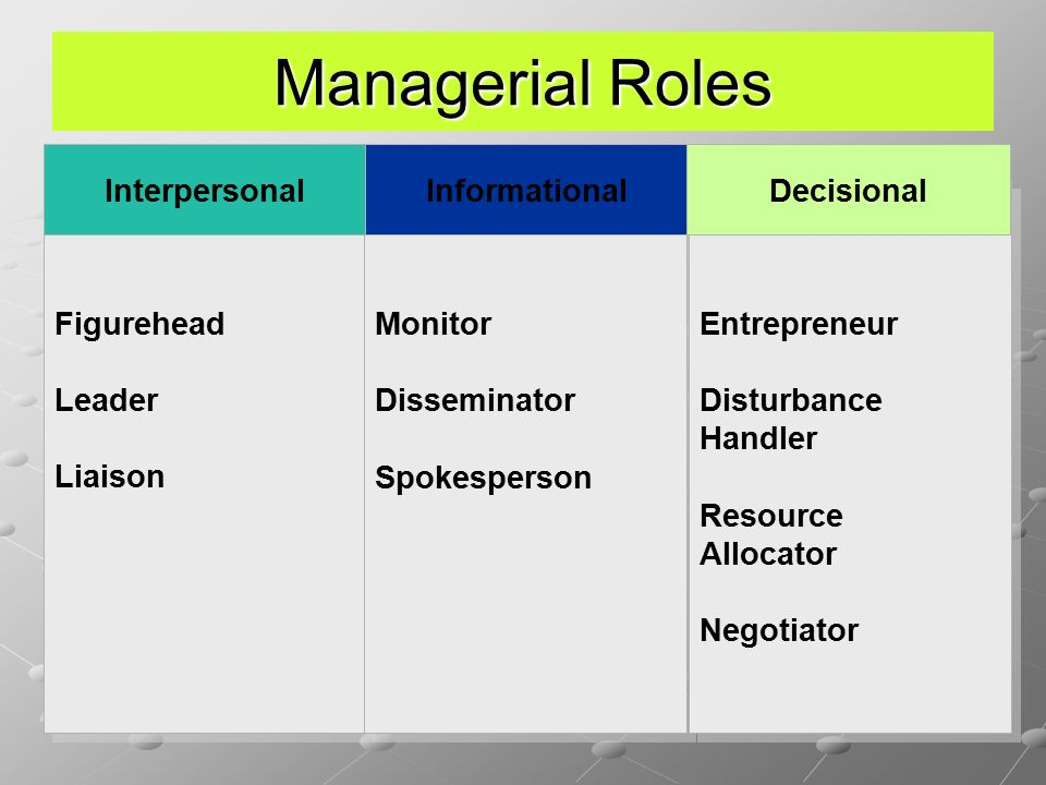 Managerial Roles 4 Figurehead Leader Liaison Figurehead Leader Liaison Monitor Disseminator Spokesperson Monitor Disseminator Spokesperson Entrepreneur Disturbance Handler Resource Allocator Negotiator Entrepreneur Disturbance Handler Resource Allocator Negotiator InterpersonalInformationalDecisional
