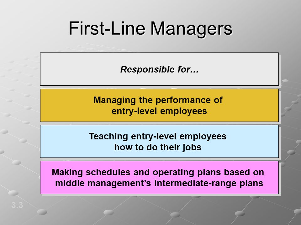 First-Line Managers 3.3 Responsible for… Managing the performance of entry-level employees Teaching entry-level employees how to do their jobs Making schedules and operating plans based on middle management's intermediate-range plans