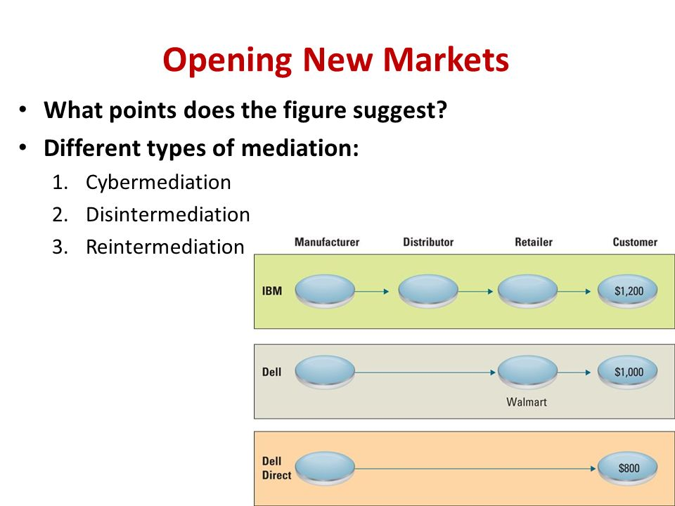 Opening New Markets What points does the figure suggest.