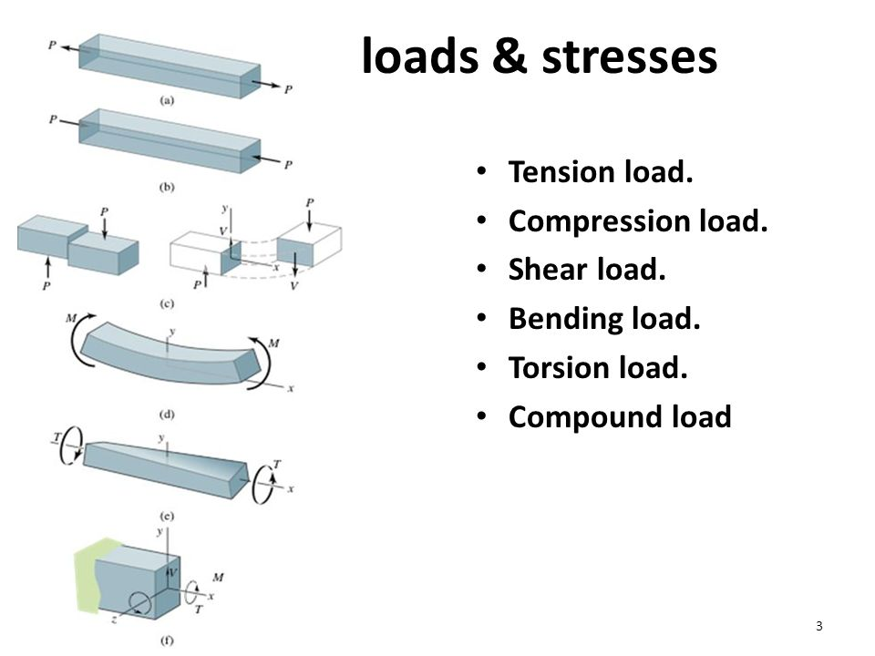 3 loads & stresses Tension load. Compression load.