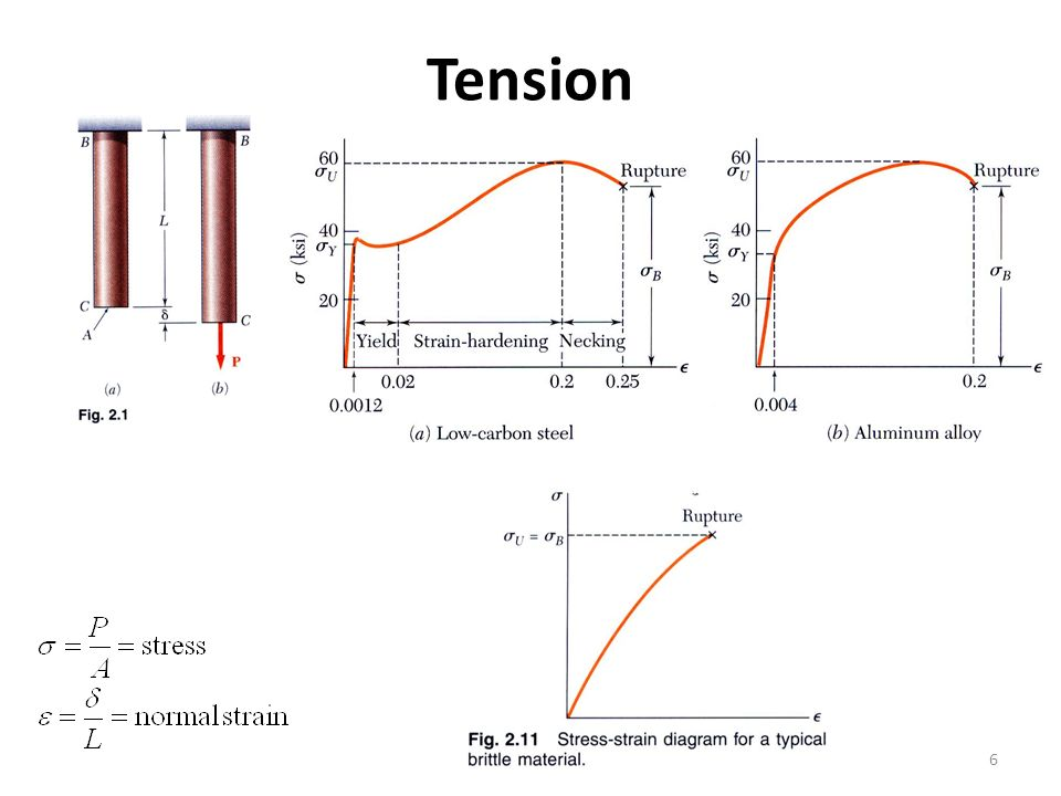Tension 6