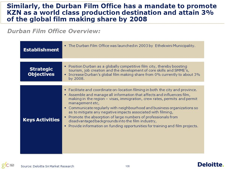 105 Similarly, the Durban Film Office has a mandate to promote KZN as a world class production destination and attain 3% of the global film making share by 2008 Strategic Objectives Keys Activities The Durban Film Office was launched in 2003 by Ethekwini Municipality.